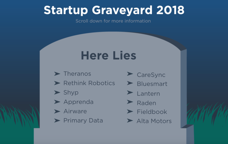 12 Startups lớn thất bại trong năm 2018